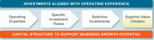 Investments aligned with operating experience - Operating Expertise -> Specific Investment Thesis -> Selective Investments -> Superior Value Creation - Capital structure to support business growth potential